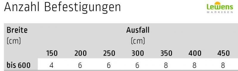 Montagefuß inkl. Schienenhalter - für Lewens Anconan Aufglasmarkise